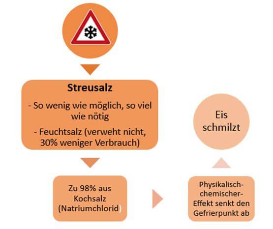 Streusalz - Wirkung
