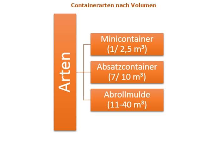 Containerdienst - Coburg