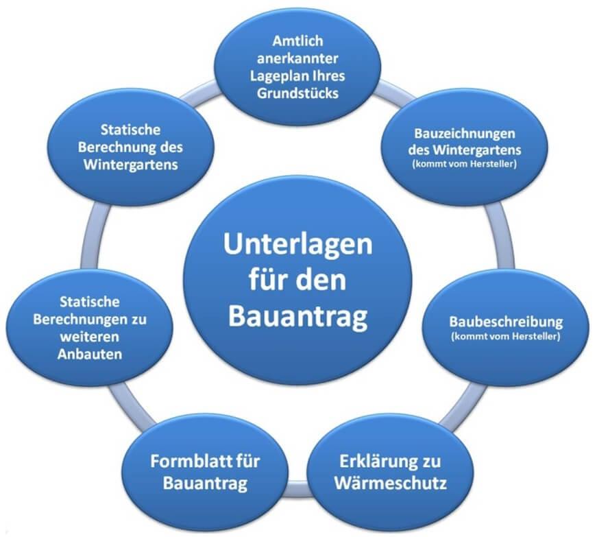 Wintergarten Tipps Bauen Planen